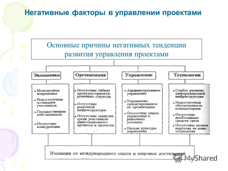 26 Основные причины негативных тенденции развития управления проектами Негативные факторы в управлении проектами