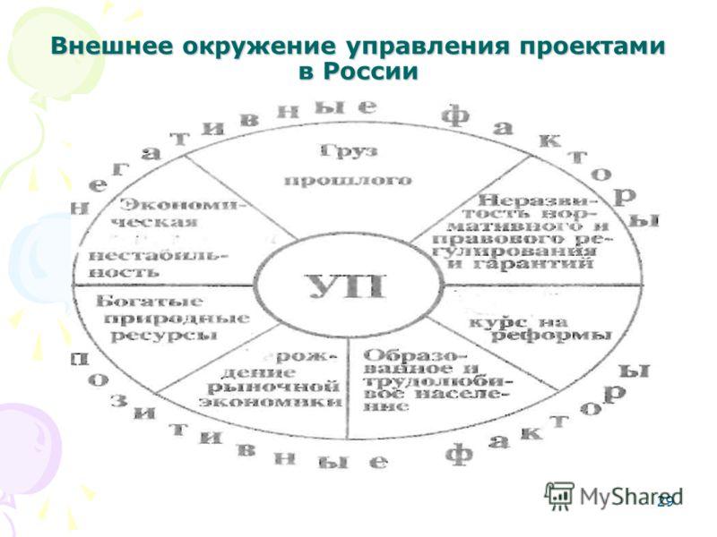 29 Внешнее окружение управления проектами в России