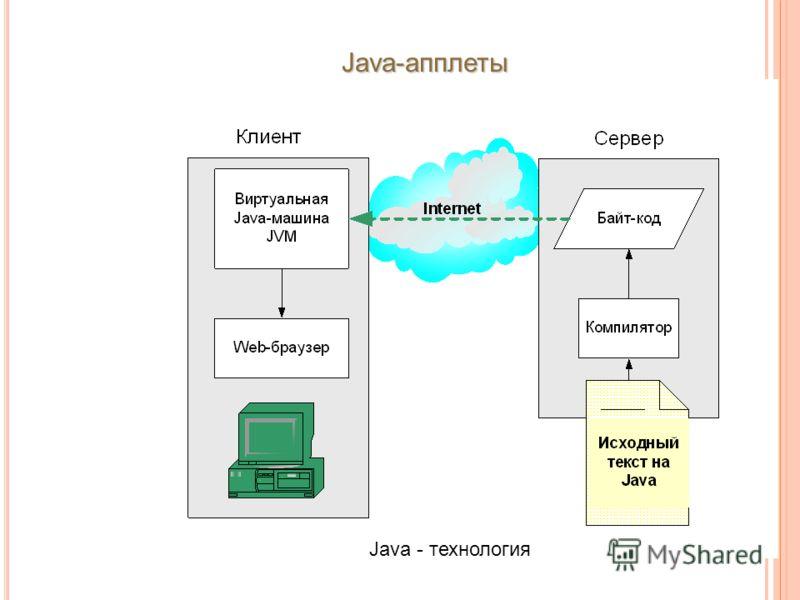 Java - технология Java-апплеты
