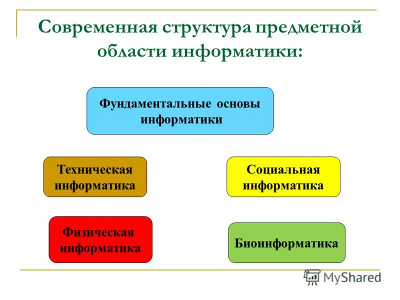 Современная структура предметной области информатики: Фундаментальные основы информатики Социальная информатика Физическая информатика Биоинформатика Техническая информатика