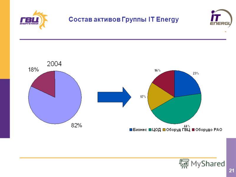 21 Состав активов Группы IT Energy