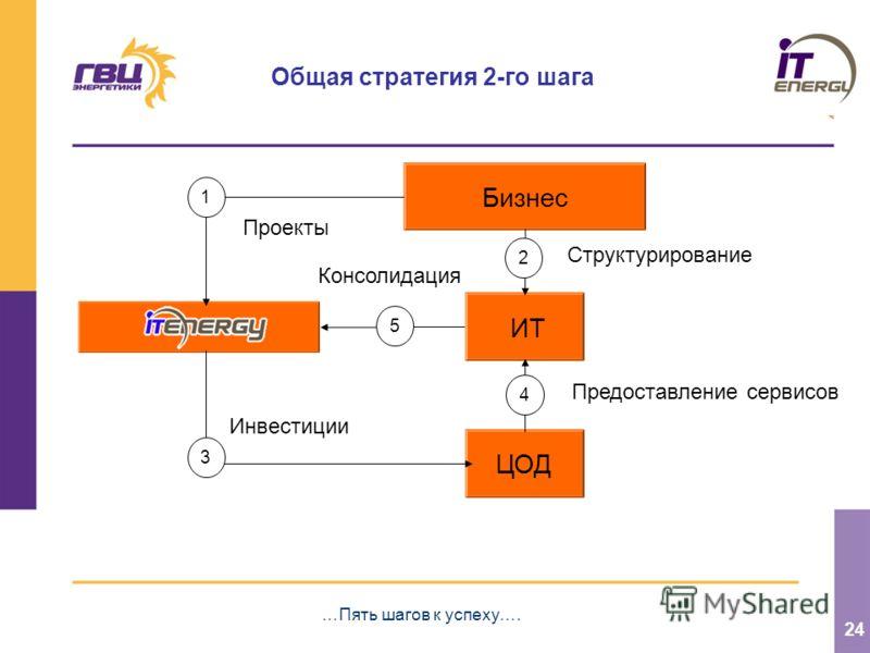 24 Общая стратегия 2-го шага …Пять шагов к успеху…. Структурирование Бизнес ИТ 2 ЦОД 3 4 1 5 Предоставление сервисов Проекты Инвестиции Консолидация