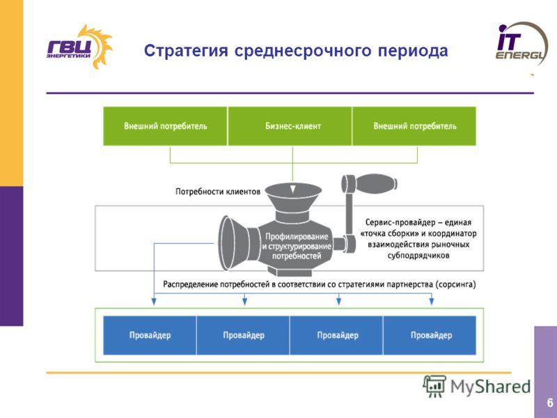 6 Стратегия среднесрочного периода
