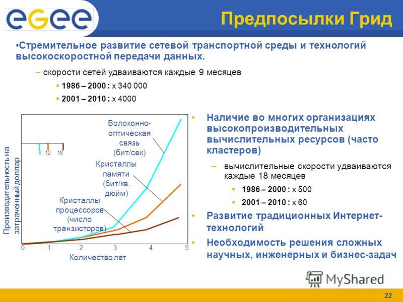 22 Предпосылки Грид Наличие во многих организациях высокопроизводительных вычислительных ресурсов (часто кластеров) –вычислительные скорости удваиваются каждые 18 месяцев 1986 – 2000 : x 500 2001 – 2010 : x 60 Развитие традиционных Интернет- технолог