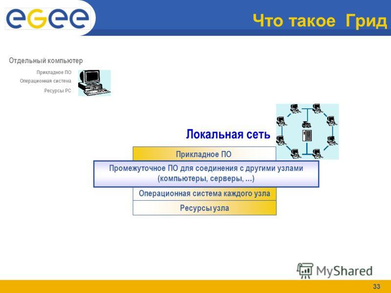 33 Что такое Грид Локальная сеть Прикладное ПО Операционная система каждого узла Ресурсы узла Промежуточное ПО для соединения с другими узлами (компьютеры, серверы, …) Ресурсы РС Отдельный компьютер Прикладное ПО Операционная система