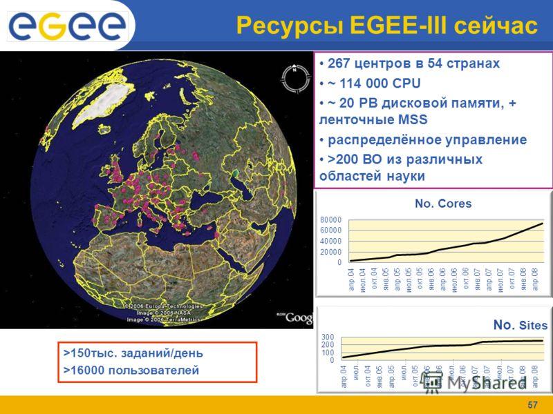 57 Ресурсы EGEE-III сейчас 267 центров в 54 странах ~ 114 000 CPU ~ 20 PB дисковой памяти, + ленточные MSS распределённое управление >200 ВО из различных областей науки >150тыс. заданий/день >16000 пользователей