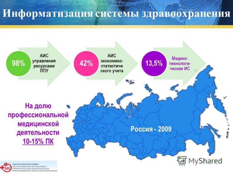 Информатизация системы здравоохранения Россия - 2009 АИС управления ресурсами ЛПУ 98% АИС экономико- статистиче ского учета 42% Медико- технологи- ческие ИС 13,5% На долю профессиональной медицинской деятельности 10-15% ПК