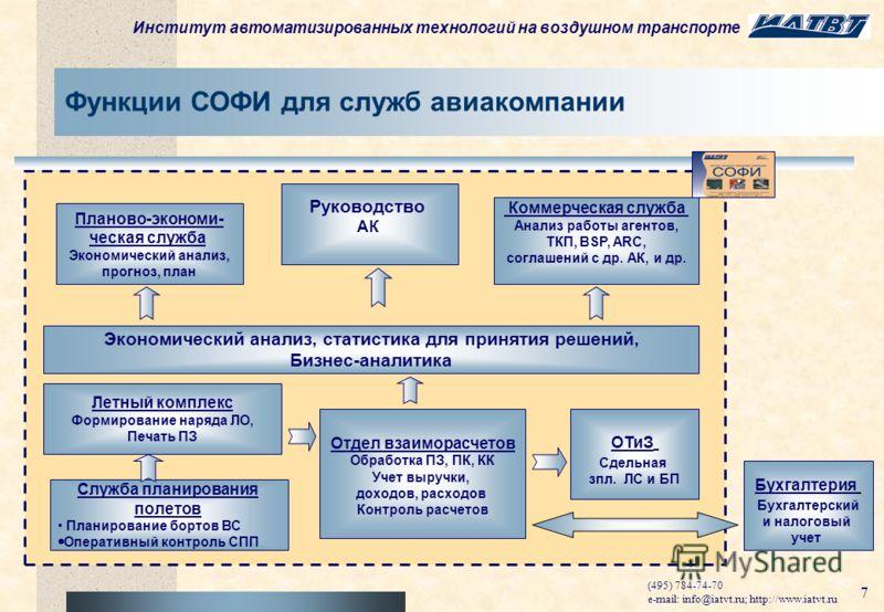 Институт автоматизированных технологий на воздушном транспорте (495) 784-74-70 e-mail: info@iatvt.ru; http://www.iatvt.ru 6 Более 200 заказчиков: более 20 авиакомпаний (Внуковские АЛ, Домодедовские АЛ, КрасЭйр, Оренбургские АЛ, AZAL, АЛ Кубани, Кыргы