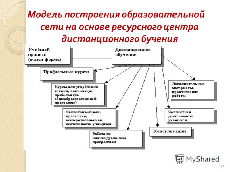 Модель построения образовательной сети на основе ресурсного центра дистанционного бучения 37