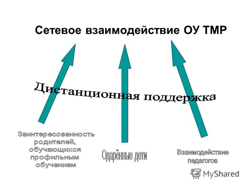 Сетевое взаимодействие ОУ ТМР
