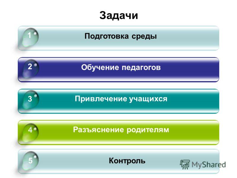 Задачи Подготовка среды Обучение педагогов Привлечение учащихся Разъяснение родителям 4 1 2 3 5Контроль