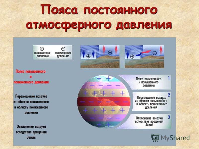 Пояса постоянного атмосферного давления