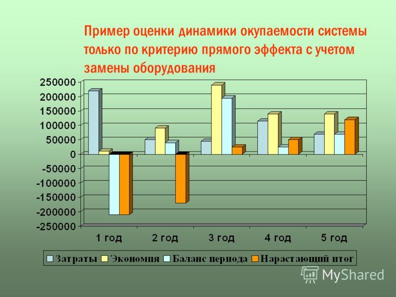 Пример оценки динамики окупаемости системы только по критерию прямого эффекта с учетом замены оборудования