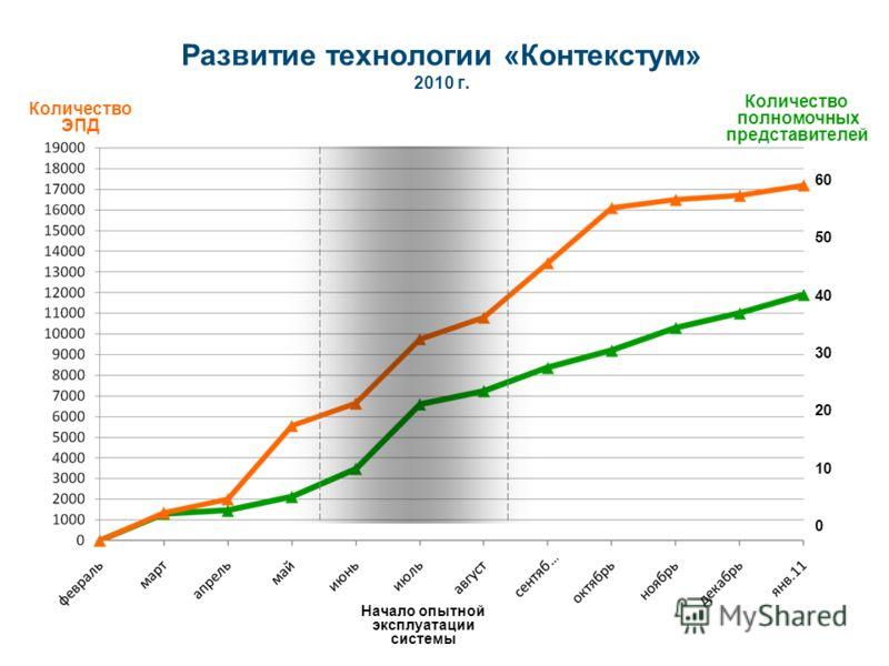 Развитие технологии «Контекстум» 2010 г. 60 50 40 30 20 10 0 Начало опытной эксплуатации системы Количество ЭПД Количество полномочных представителей