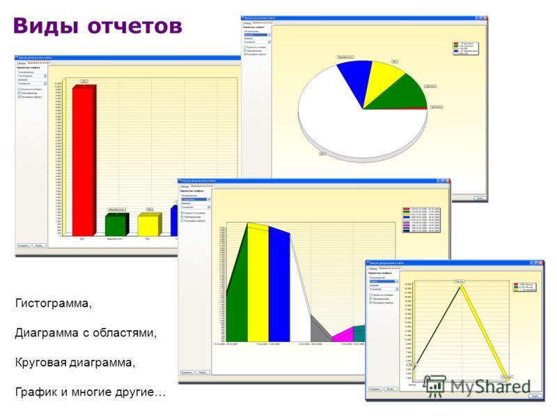 Виды отчетов Гистограмма, Диаграмма с областями, Круговая диаграмма, График и многие другие…