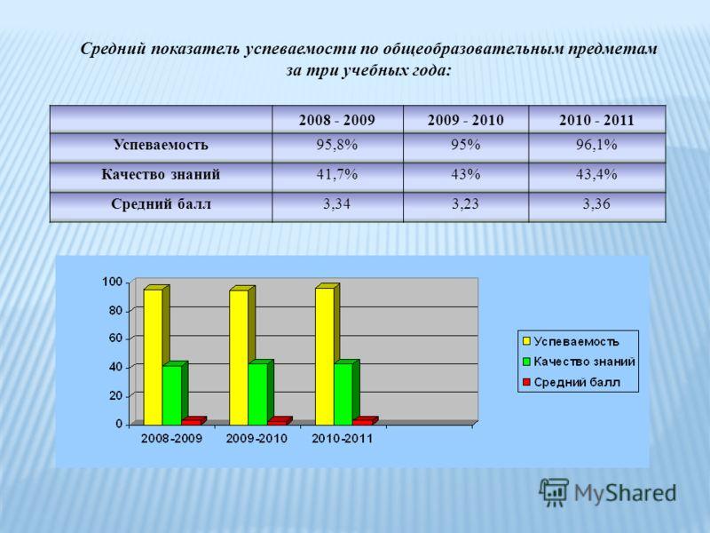 Средний показатель успеваемости по общеобразовательным предметам за три учебных года: 2008 - 20092009 - 20102010 - 2011 Успеваемость95,8%95%96,1% Качество знаний41,7%43%43,4% Средний балл3,343,233,36