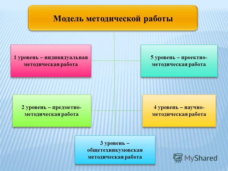 1 уровень – индивидуальная методическая работа 5 уровень – проектно- методическая работа 2 уровень – предметно- методическая работа 3 уровень – общетехникумовская методическая работа 4 уровень – научно- методическая работа