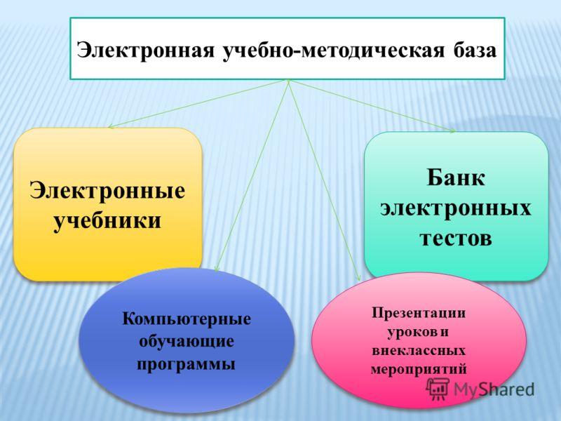 Электронная учебно-методическая база Электронные учебники Компьютерные обучающие программы Банк электронных тестов Презентации уроков и внеклассных мероприятий