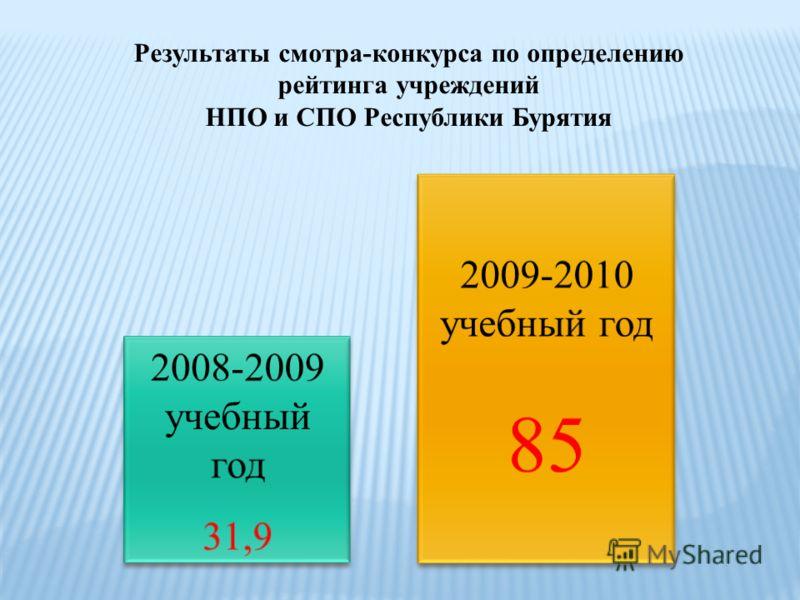 Результаты смотра-конкурса по определению рейтинга учреждений НПО и СПО Республики Бурятия