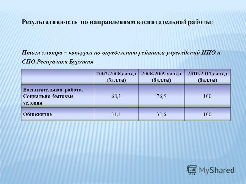 2007-2008 уч.год (баллы) 2008-2009 уч.год (баллы) 2010-2011 уч.год (баллы) Воспитательная работа. Социально-бытовые условия 68,176,5100 Общежитие31,133,6100 Результативность по направлениям воспитательной работы : Итоги смотра – конкурса по определен