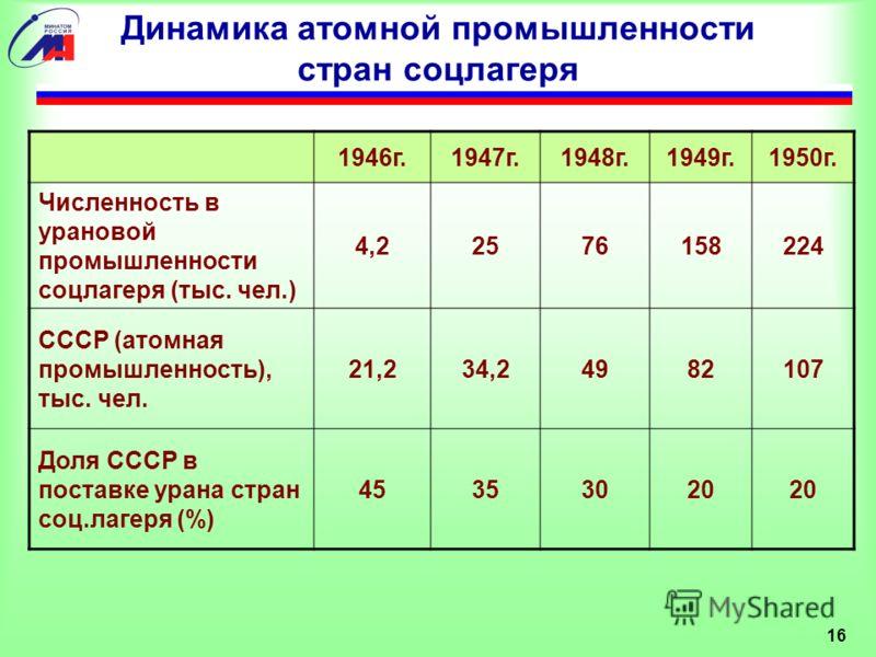 16 Динамика атомной промышленности стран соцлагеря 1946г.1947г.1948г.1949г.1950г. Численность в урановой промышленности соцлагеря (тыс. чел.) 4,22576158224 СССР (атомная промышленность), тыс. чел. 21,234,24982107 Доля СССР в поставке урана стран соц.