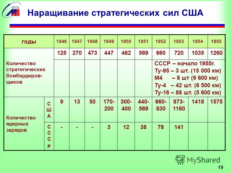 19 Наращивание стратегических сил США годы 1946194719481949195019511952195319541955 Количество стратегических бомбардиров- щиков 12527047344746256966072010351260 СССР – начало 1955г. Ту-95 – 3 шт. (15 000 км) М4 – 8 шт (9 600 км) Ту-4 – 42 шт. (6 500