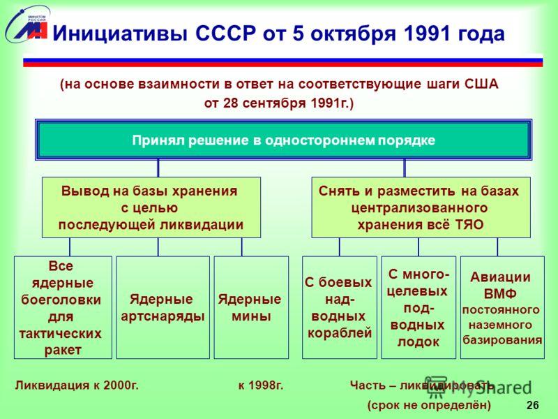 26 Инициативы СССР от 5 октября 1991 года Принял решение в одностороннем порядке Вывод на базы хранения с целью последующей ликвидации (на основе взаимности в ответ на соответствующие шаги США от 28 сентября 1991г.) Снять и разместить на базах центра