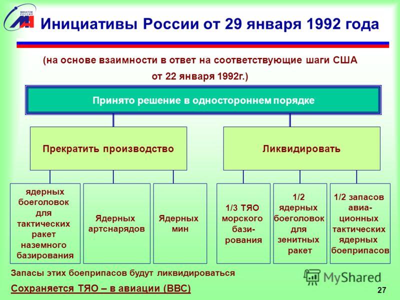 27 Инициативы России от 29 января 1992 года Принято решение в одностороннем порядке Прекратить производство (на основе взаимности в ответ на соответствующие шаги США от 22 января 1992г.) Ликвидировать ядерных боеголовок для тактических ракет наземног