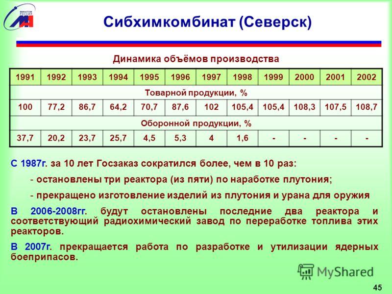 45 Сибхимкомбинат (Северск) С 1987г. за 10 лет Госзаказ сократился более, чем в 10 раз: - остановлены три реактора (из пяти) по наработке плутония; - прекращено изготовление изделий из плутония и урана для оружия В 2006-2008гг. будут остановлены посл