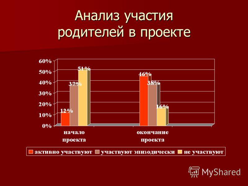 Анализ участия родителей в проекте
