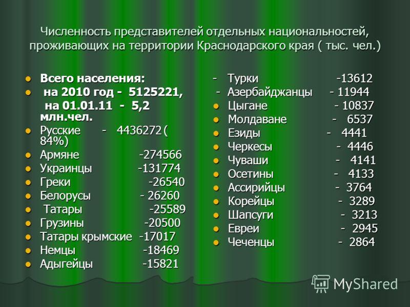 Численность представителей отдельных национальностей, проживающих на территории Краснодарского края ( тыс. чел.) Всего населения: Всего населения: на 2010 год - 5125221, на 2010 год - 5125221, на 01.01.11 - 5,2 млн.чел. на 01.01.11 - 5,2 млн.чел. Рус