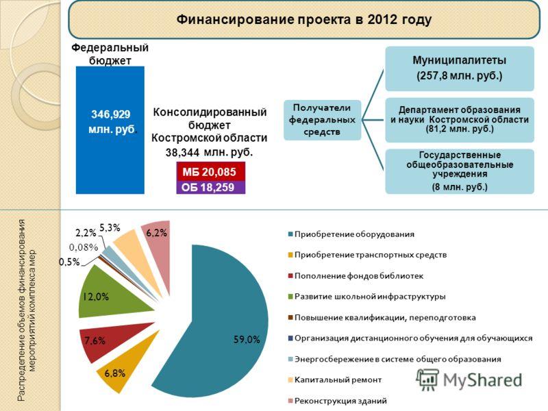 Финансирование проекта в 2012 году Федеральный бюджет МБ 20,085 ОБ 18,259 Консолидированный бюджет Костромской области млн. руб. Распределение объемов финансирования мероприятий комплекса мер Получатели федеральных средств Муниципалитеты (257,8 млн.