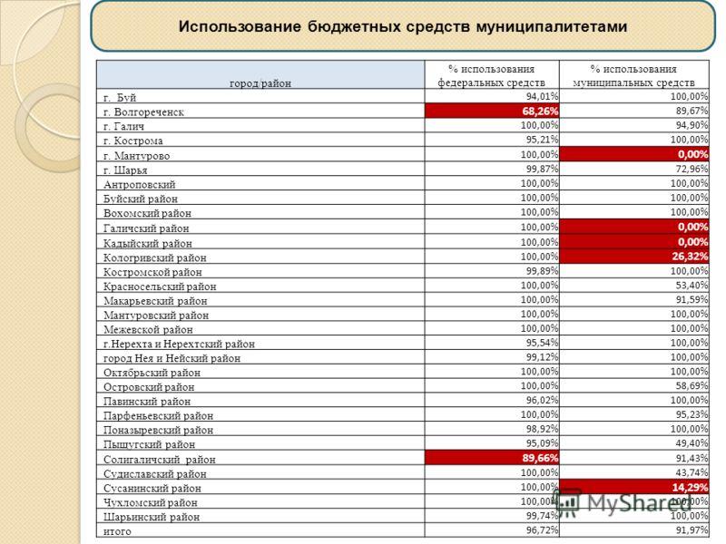 Использование бюджетных средств муниципалитетами город/район % использования федеральных средств % использования муниципальных средств г. Буй 94,01%100,00% г. Волгореченск 68,26% 89,67% г. Галич 100,00%94,90% г. Кострома 95,21%100,00% г. Мантурово 10