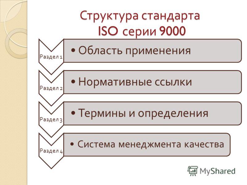 Структура стандарта ISO серии 9000 Раздел 1 Область применения Раздел 2 Нормативные ссылки Раздел 3 Термины и определения Раздел 4 Система менеджмента качества