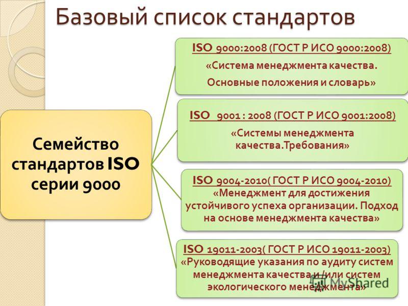 Базовый список стандартов Семейство стандартов ISO серии 9000 I ISO 9000:2008 ( ГОСТ Р ИСО 9000:2008) « Система менеджмента качества. Основные положения и словарь » ISO 9001 : 2008 ( ГОСТ Р ИСО 9001:2008) « Системы менеджмента качества. Требования »