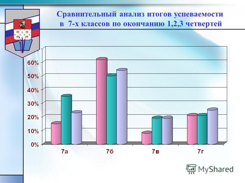 Сравнительный анализ итогов успеваемости в 7-х классов по окончанию 1,2,3 четвертей