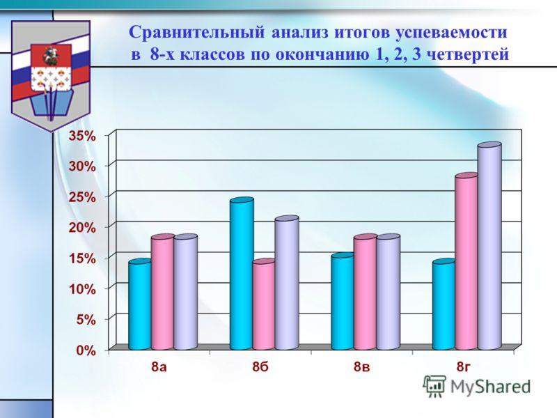 Сравнительный анализ итогов успеваемости в 8-х классов по окончанию 1, 2, 3 четвертей