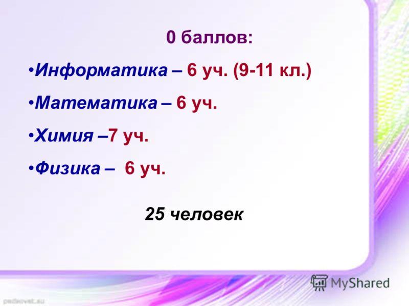 0 баллов: Информатика – 6 уч. (9-11 кл.) Математика – 6 уч. Химия –7 уч. Физика – 6 уч. 25 человек