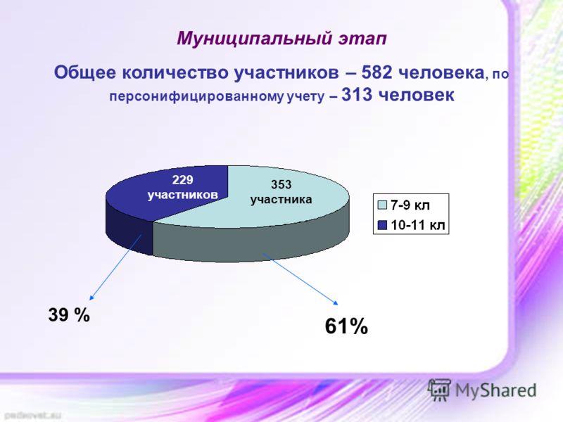 Муниципальный этап Общее количество участников – 582 человека, по персонифицированному учету – 313 человек 353 участника 229 участников 61% 39 %