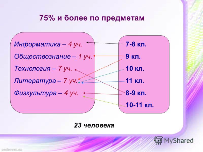 75% и более по предметам Информатика – 4 уч. Обществознание – 1 уч. Технология – 7 уч. Литература – 7 уч. Физкультура – 4 уч. 7-8 кл. 9 кл. 10 кл. 11 кл. 8-9 кл. 10-11 кл. 23 человека