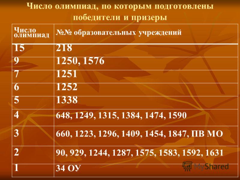 Число олимпиад, по которым подготовлены победители и призеры Число олимпиад образовательных учреждений 15218 91250, 1576 71251 61252 51338 4 648, 1249, 1315, 1384, 1474, 1590 3 660, 1223, 1296, 1409, 1454, 1847, ПВ МО 2 90, 929, 1244, 1287, 1575, 158