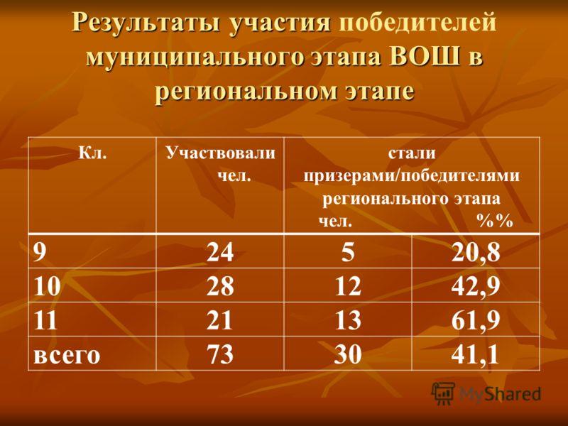Результаты участия муниципального этапа ВОШ в региональном этапе Результаты участия победителей муниципального этапа ВОШ в региональном этапе Кл.Участвовали чел. стали призерами/победителями регионального этапа чел. % 924520,8 10281242,9 11211361,9 в