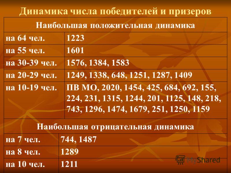 Динамика числа победителей и призеров Наибольшая положительная динамика на 64 чел.1223 на 55 чел.1601 на 30-39 чел.1576, 1384, 1583 на 20-29 чел.1249, 1338, 648, 1251, 1287, 1409 на 10-19 чел.ПВ МО, 2020, 1454, 425, 684, 692, 155, 224, 231, 1315, 124