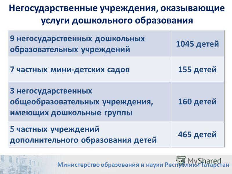 Негосударственные учреждения, оказывающие услуги дошкольного образования Министерство образования и науки Республики Татарстан