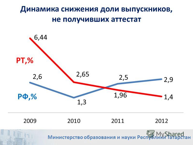 Динамика снижения доли выпускников, не получивших аттестат Министерство образования и науки Республики Татарстан