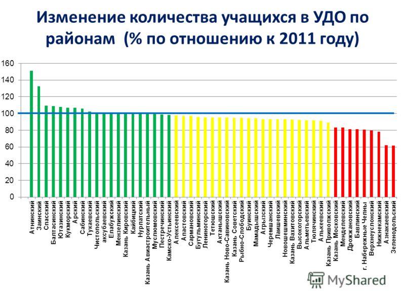 Изменение количества учащихся в УДО по районам (% по отношению к 2011 году)