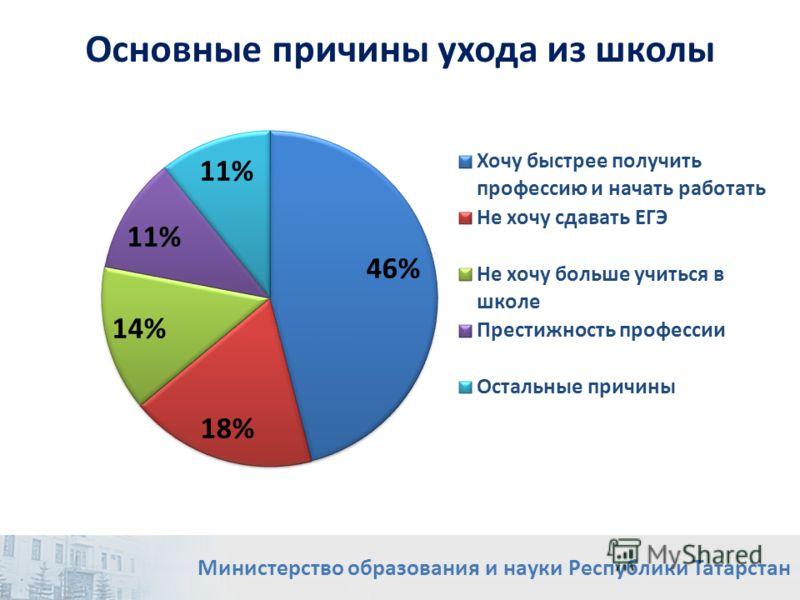 Основные причины ухода из школы Министерство образования и науки Республики Татарстан