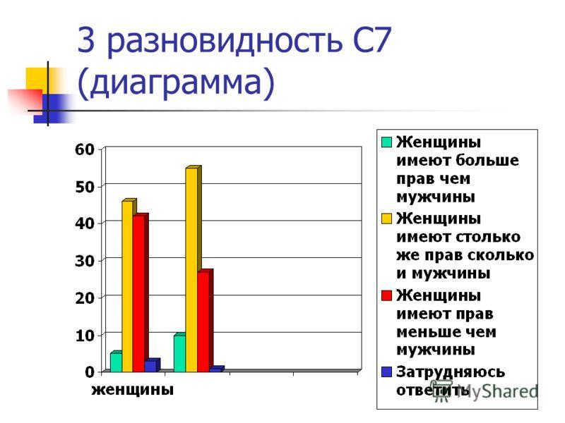 3 разновидность С7 (диаграмма)