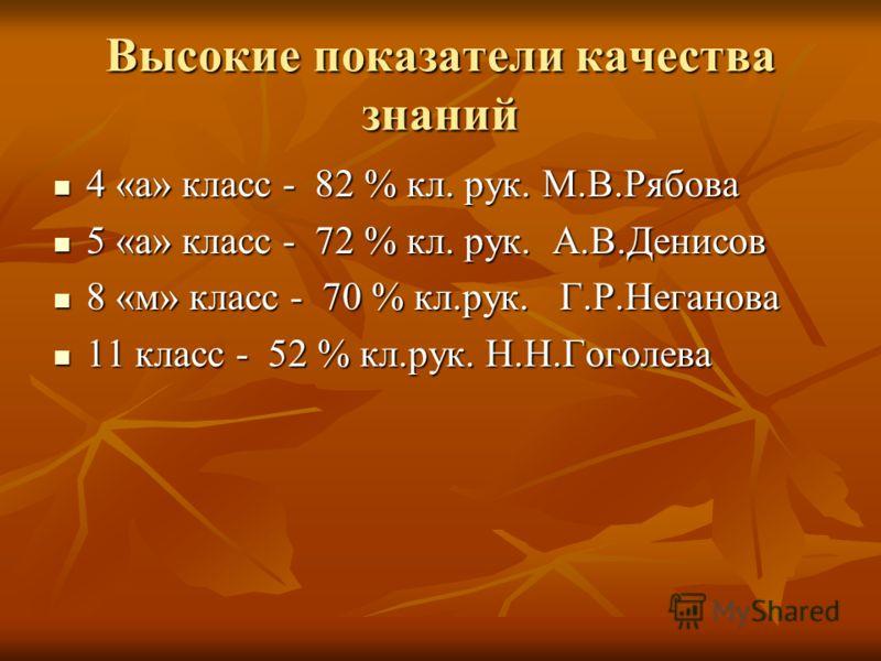 Высокие показатели качества знаний 4 «а» класс - 82 % кл. рук. М.В.Рябова 4 «а» класс - 82 % кл. рук. М.В.Рябова 5 «а» класс - 72 % кл. рук. А.В.Денисов 5 «а» класс - 72 % кл. рук. А.В.Денисов 8 «м» класс - 70 % кл.рук. Г.Р.Неганова 8 «м» класс - 70