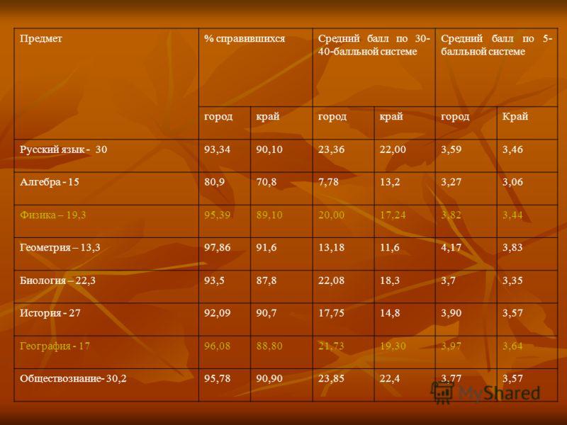 Предмет% справившихсяСредний балл по 30- 40-балльной системе Средний балл по 5- балльной системе городкрайгородкрайгородКрай Русский язык - 3093,3490,1023,3622,003,593,46 Алгебра - 1580,970,87,7813,23,273,06 Физика – 19,395,3989,1020,0017,243,823,44